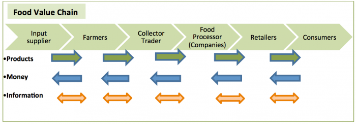 Food value chain.png