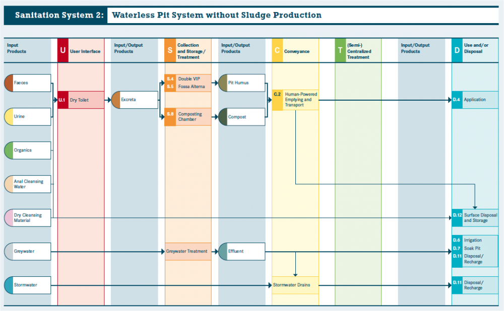 Waterless pit chart - 2.png