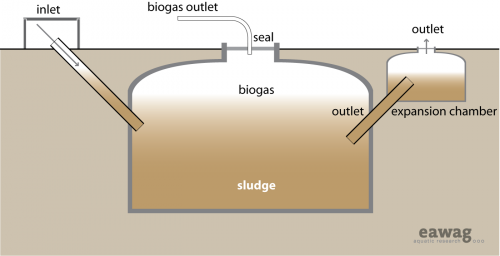 Anaerobic biogas reactor.png