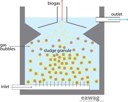 Upflow anaerobic sludge blanket reactor1.png