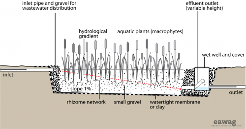 Horizontal subsurface flow consructed wetland.png