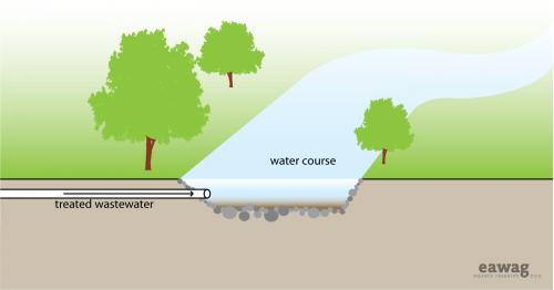 Water disposal groundwater recharge.png